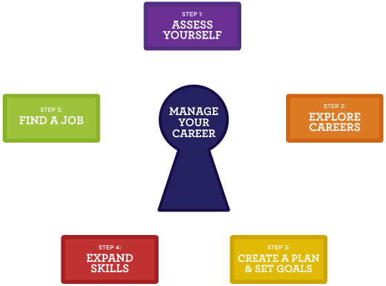 Career Planning Model Showing Manage Your Career at the center.